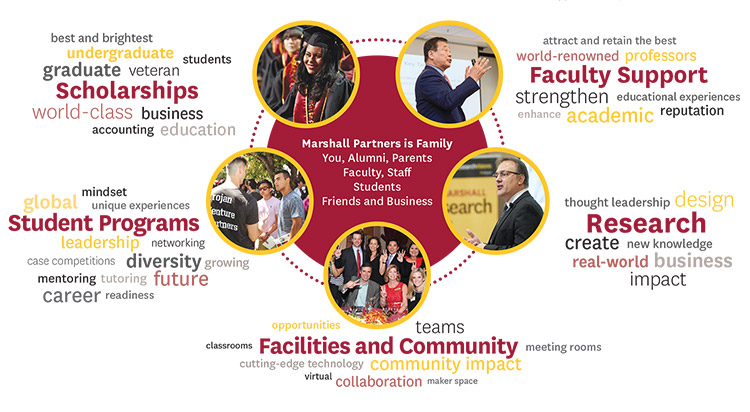 USC Marshall Partners word cloud
